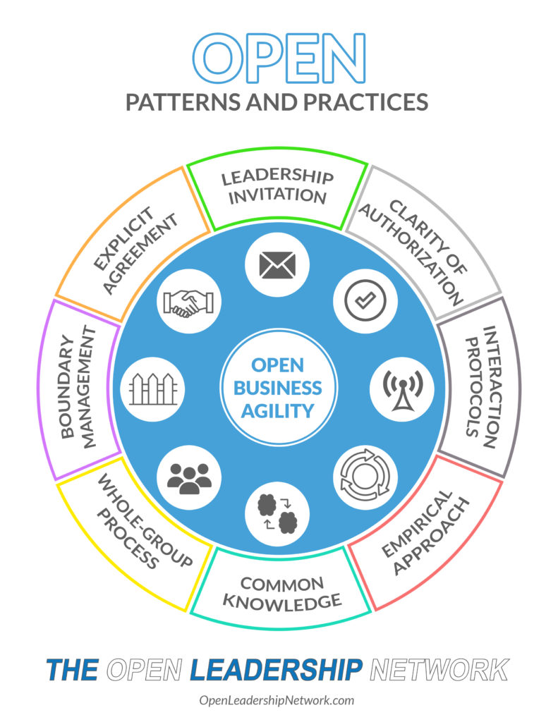 OPEN Patterns and Practices